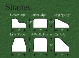 Curb Profiles and Sizing